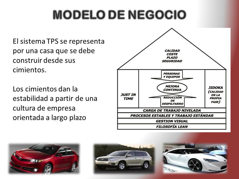 MODELO DE NEGOCIO El sistema TPS se representa por una casa que se debe construir desde sus cimientos.