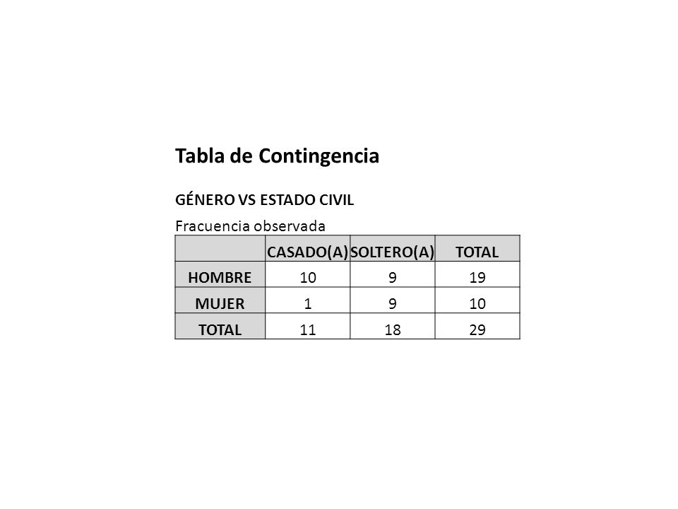 Tabla de Contingencia GÉNERO VS ESTADO CIVIL Fracuencia observada
