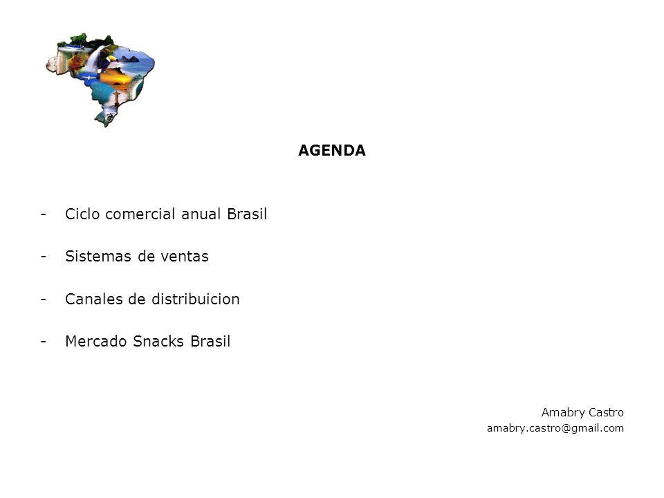 Ciclo comercial anual Brasil Sistemas de ventas