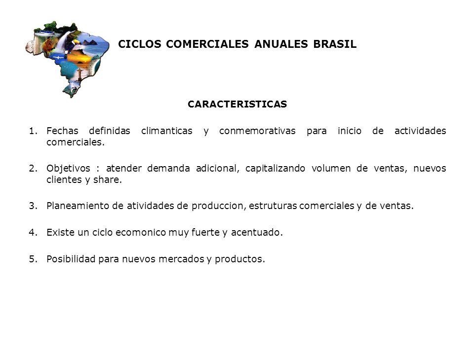 CICLOS COMERCIALES ANUALES BRASIL