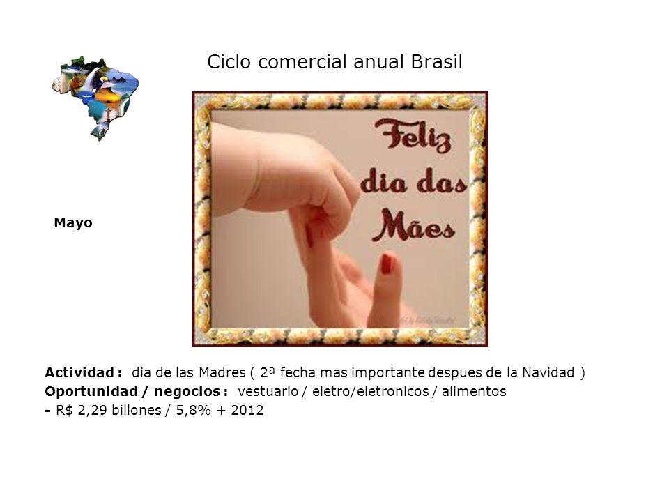 Ciclo comercial anual Brasil
