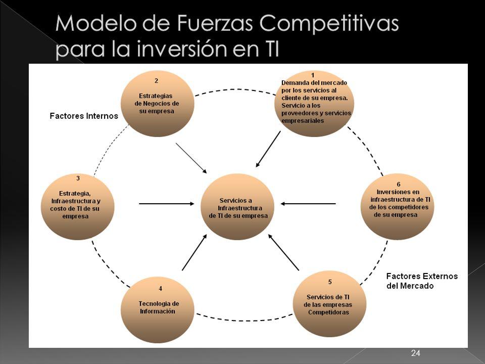 Modelo de Fuerzas Competitivas para la inversión en TI