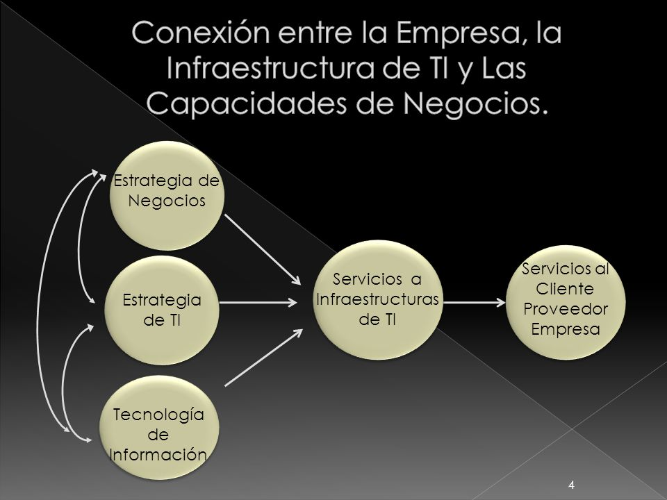 Conexión entre la Empresa, la Infraestructura de TI y Las Capacidades de Negocios.