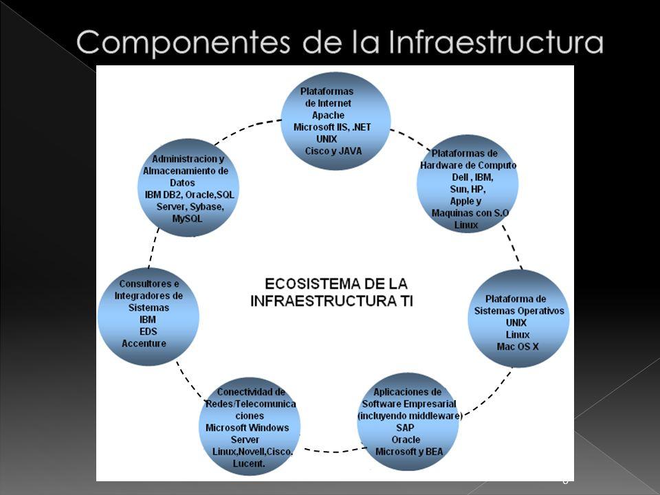 Componentes de la Infraestructura
