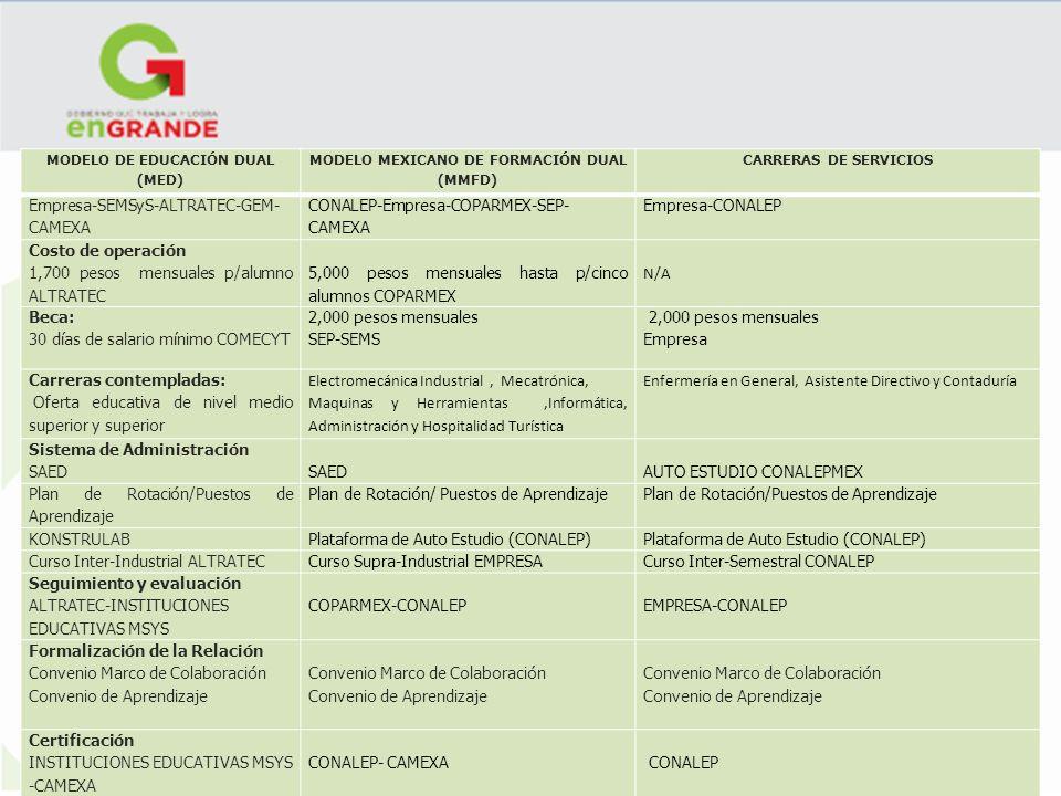 MODELO DE EDUCACIÓN DUAL MODELO MEXICANO DE FORMACIÓN DUAL (MMFD)