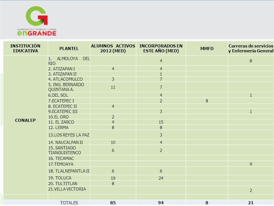 INSTITUCIÓN EDUCATIVA PLANTEL ALUMNOS ACTIVOS 2012 (MED)