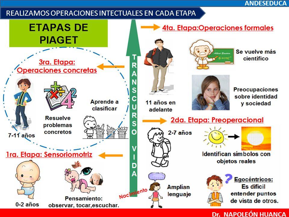 Copy Of Desarrollo Cognitivo Jean Piaget Lessons Tes Teach