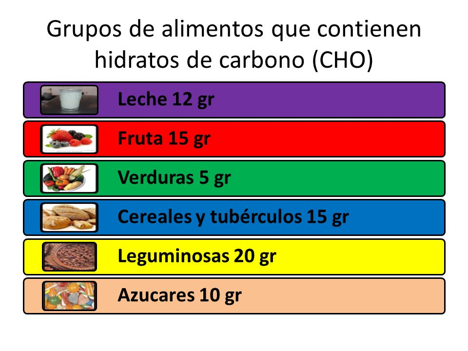 Grupos de alimentos que contienen hidratos de carbono (CHO)