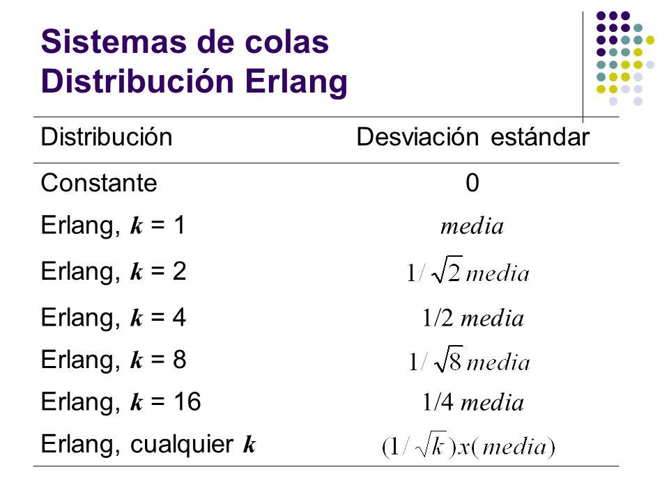 Sistemas de colas Distribución Erlang