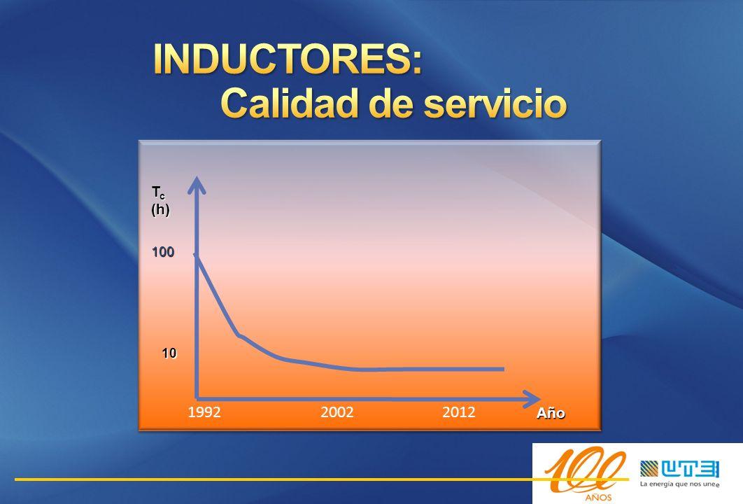 INDUCTORES: Calidad de servicio 1992 2002 2012 Año 100 Tc (h) 10