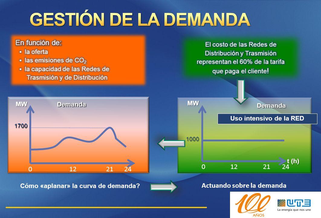 GESTIÓN DE LA DEMANDA El costo de las Redes de 12 21 24 12 21 24