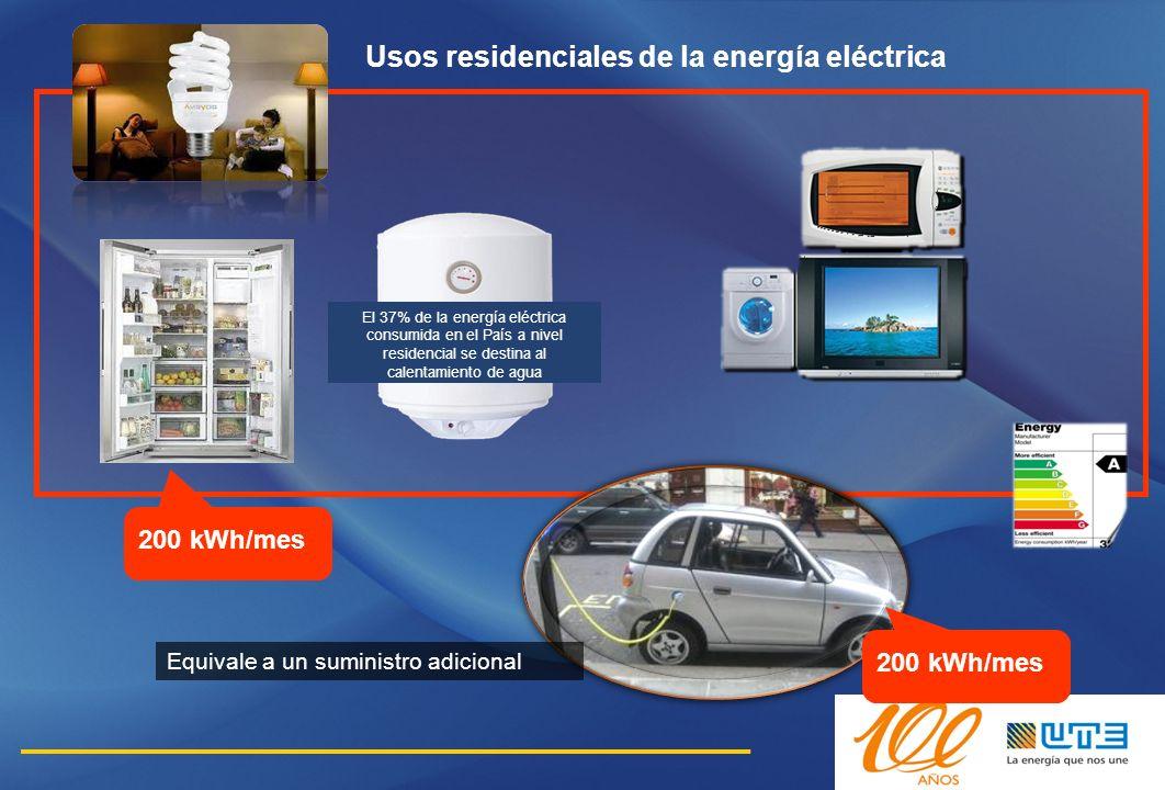 Usos residenciales de la energía eléctrica