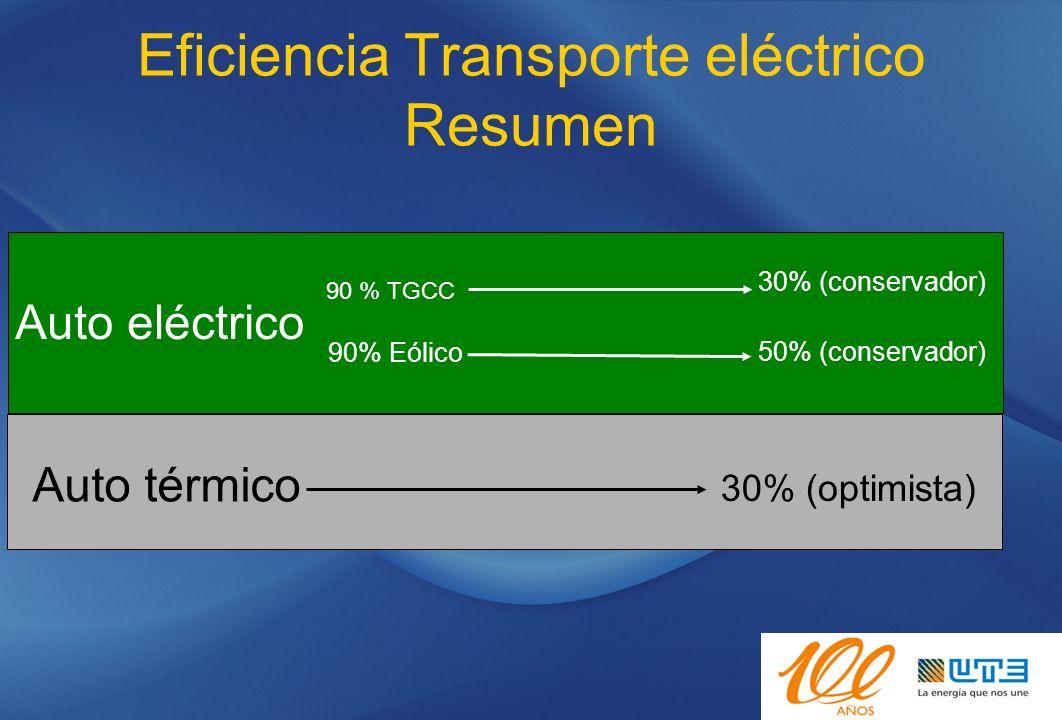Eficiencia Transporte eléctrico Resumen