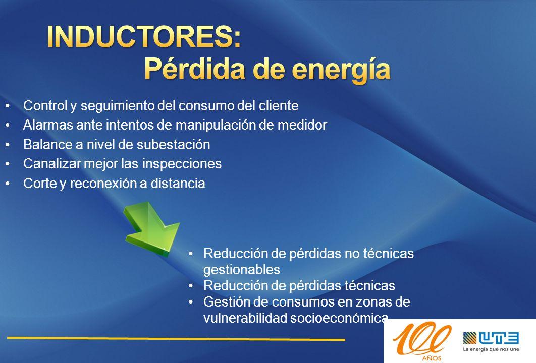 Pérdida de energía INDUCTORES:
