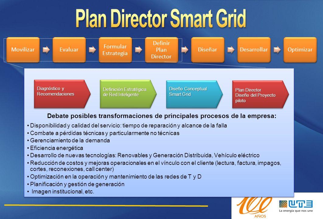 Movilizar Evaluar. Formular Estrategia. Definir Plan Director. Diseñar. Desarrollar. Optimizar.