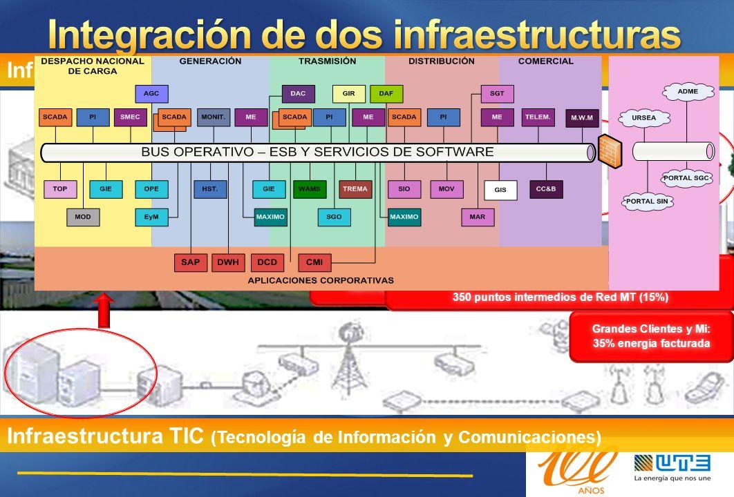 Integración de dos infraestructuras