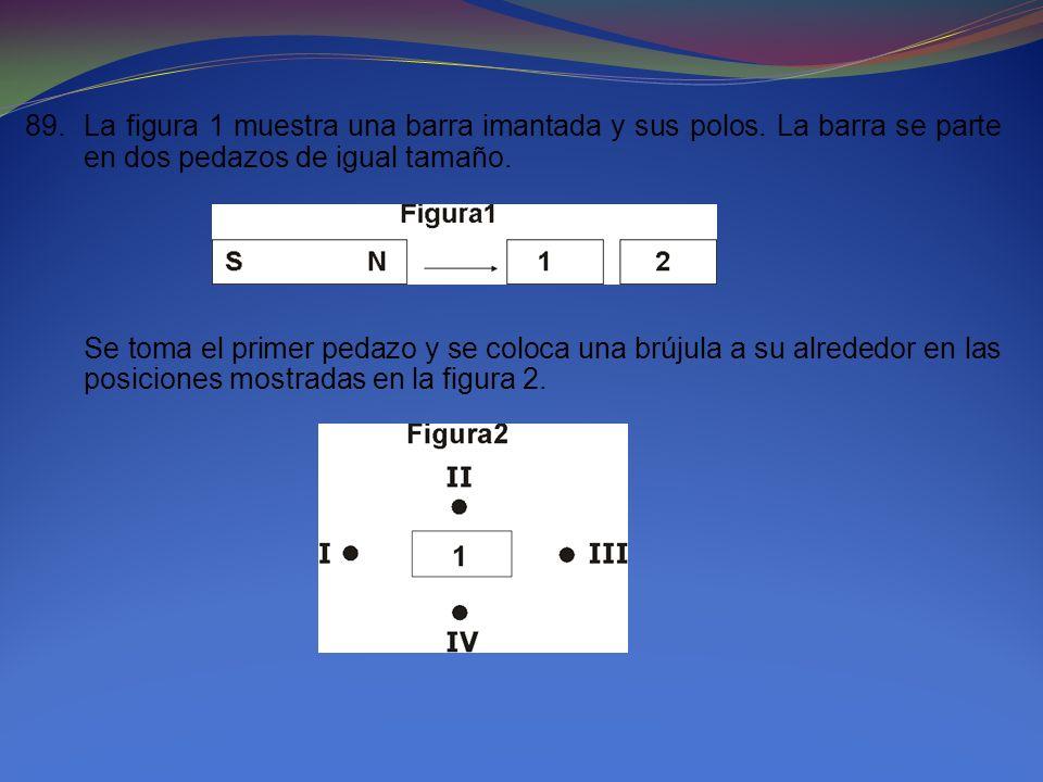 89. La figura 1 muestra una barra imantada y sus polos