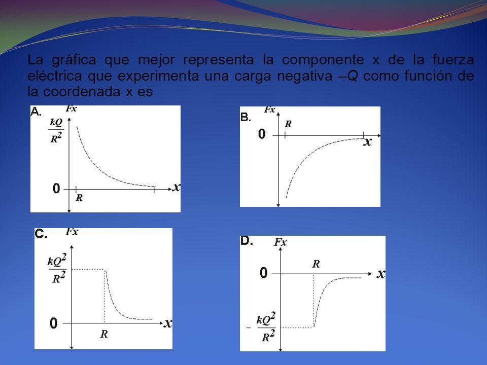 La gráfica que mejor representa la componente x de la fuerza eléctrica que experimenta una carga negativa –Q como función de la coordenada x es