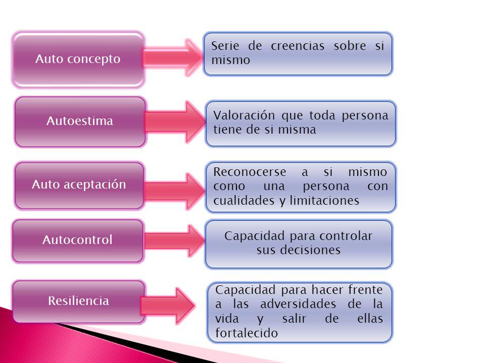 Capacidad para controlar sus decisiones