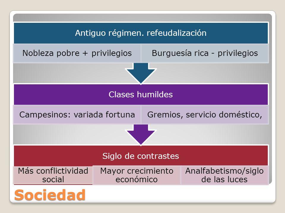 Sociedad Antiguo régimen. refeudalización Nobleza pobre + privilegios