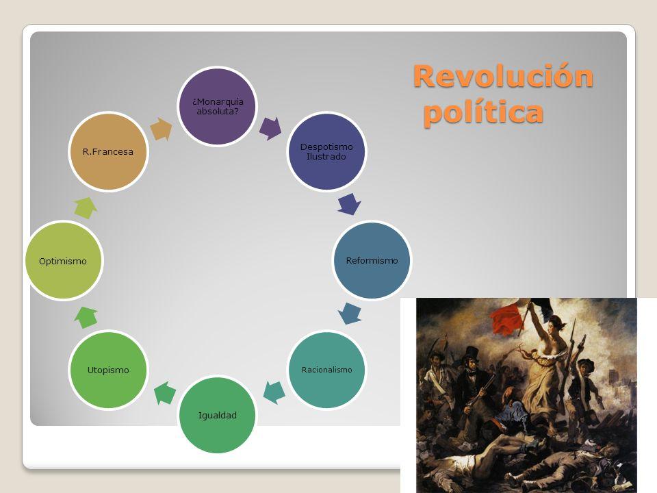 Revolución política ¿Monarquía absoluta Despotismo Ilustrado Igualdad