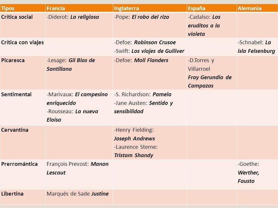Tipos Francia. Inglaterra. España. Alemania. Crítica social. -Diderot: La religiosa. -Pope: El robo del rizo.