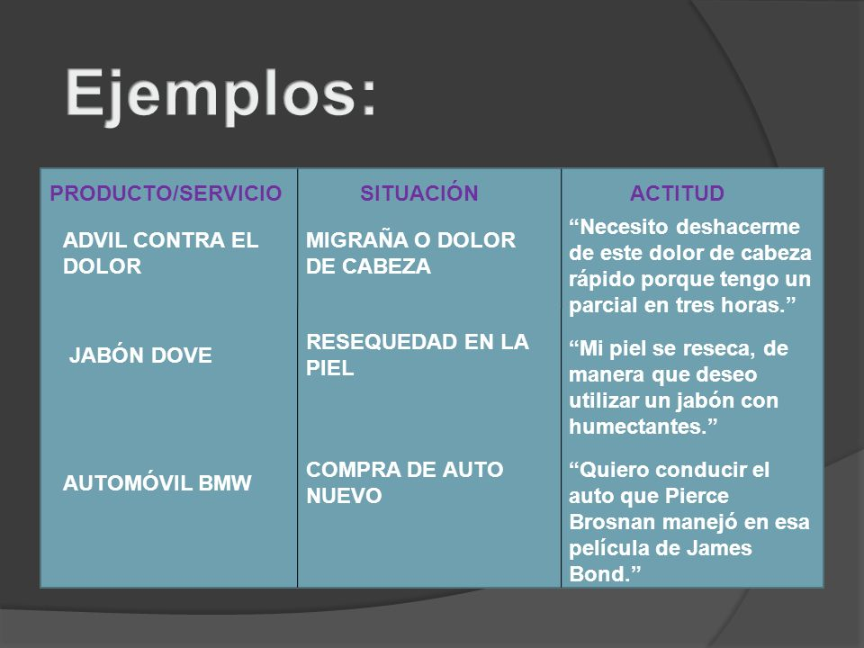Ejemplos: PRODUCTO/SERVICIO SITUACIÓN ACTITUD