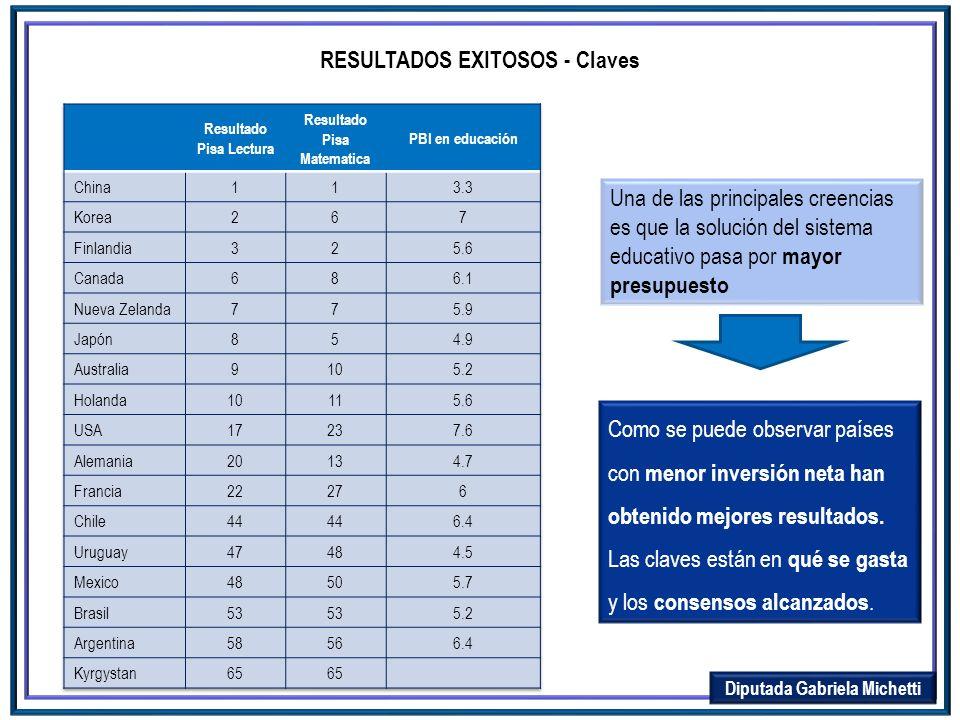 RESULTADOS EXITOSOS - Claves