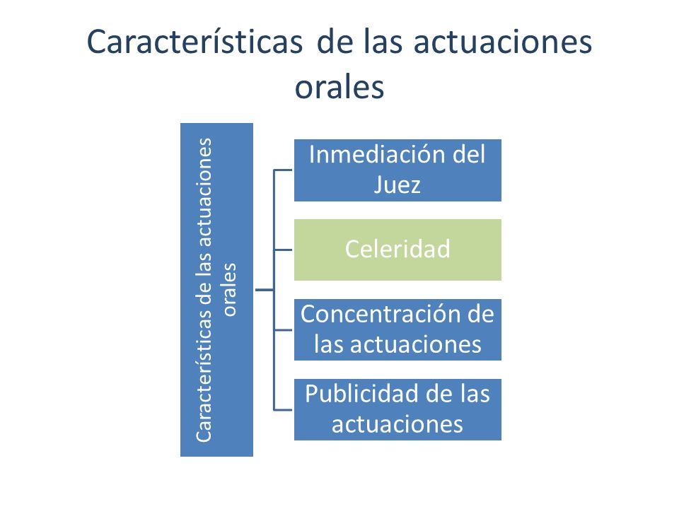 Características de las actuaciones orales