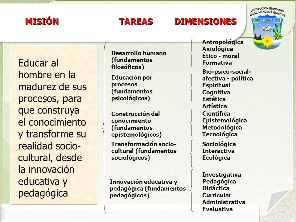 MISIÓNTAREAS. DIMENSIONES. Antropológica. Axiológica. Ético - moral. Formativa. Desarrollo humano (fundamentos filosóficos)