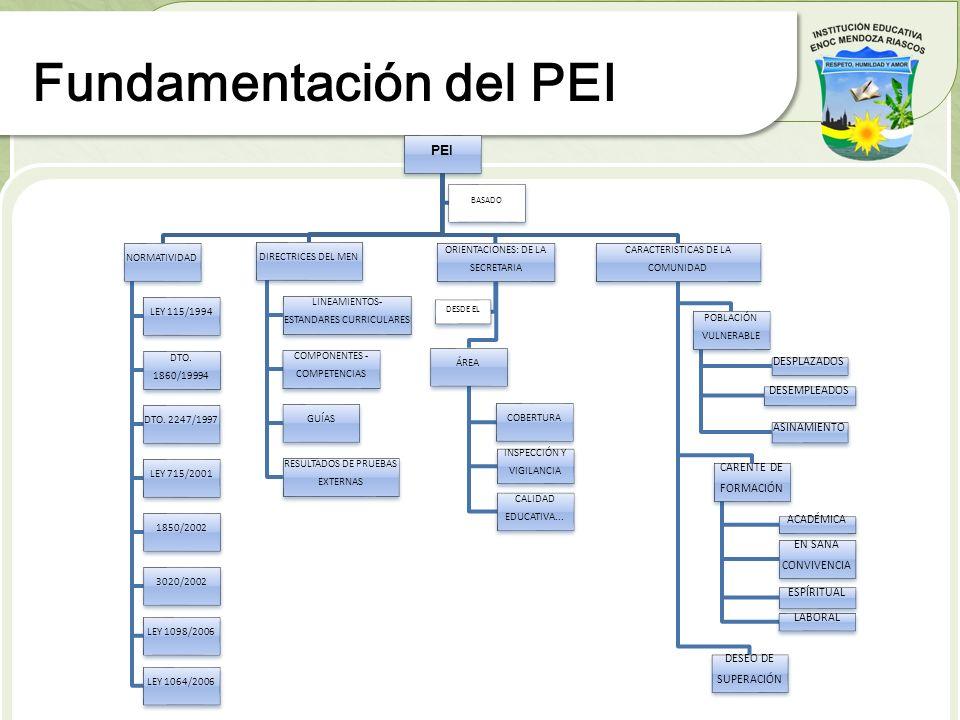 Fundamentación del PEI
