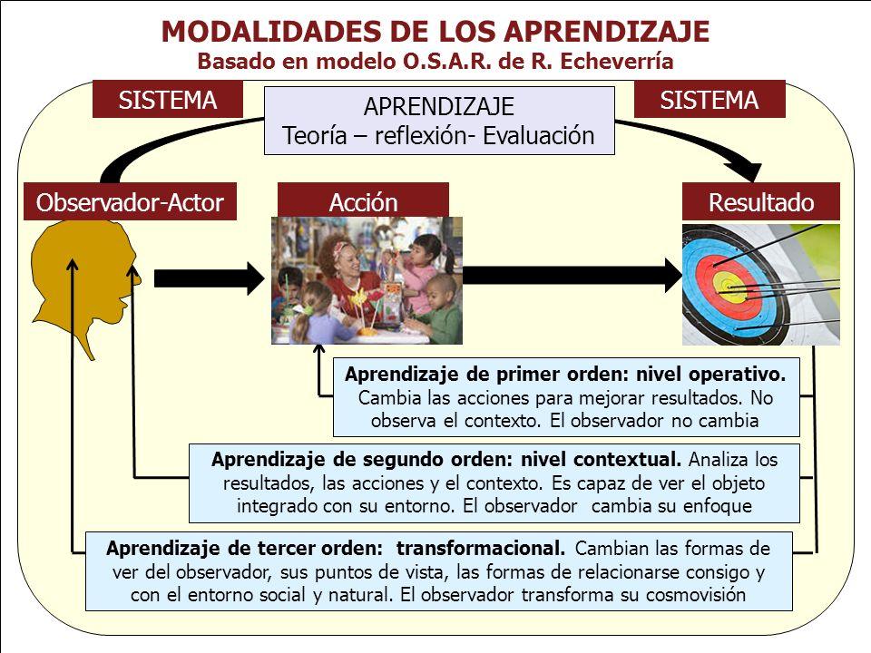 MODALIDADES DE LOS APRENDIZAJE