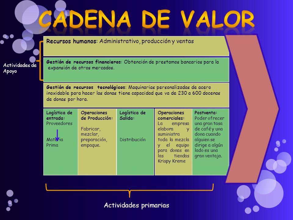 CADENA DE VALOR Actividades primarias