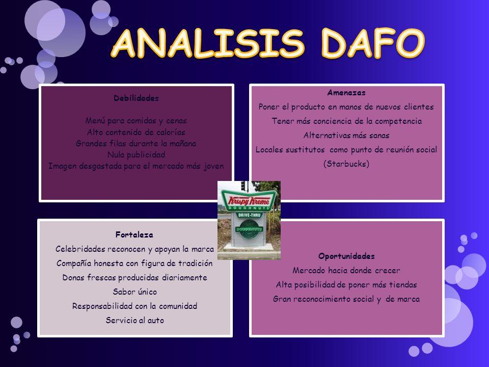 ANALISIS DAFO Amenazas Debilidades
