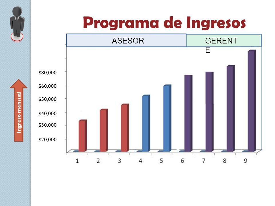 Programa de Ingresos ASESOR GERENTE $80,000 $60,000 $50,000