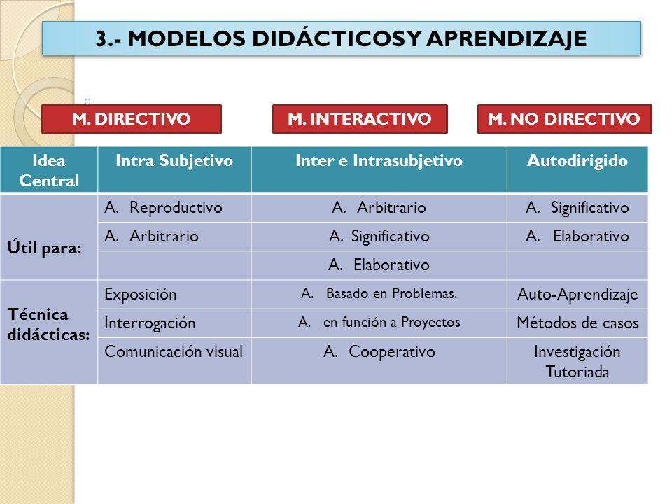 3.- MODELOS DIDÁCTICOS Y APRENDIZAJE Inter e Intrasubjetivo