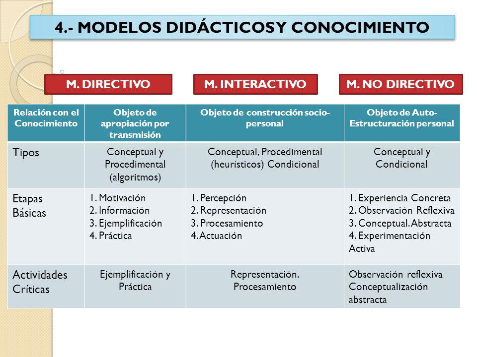 4.- MODELOS DIDÁCTICOS Y CONOCIMIENTO