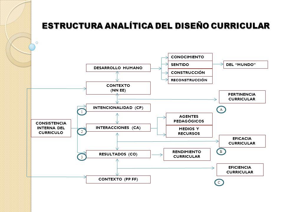 ESTRUCTURA ANALÍTICA DEL DISEÑO CURRICULAR