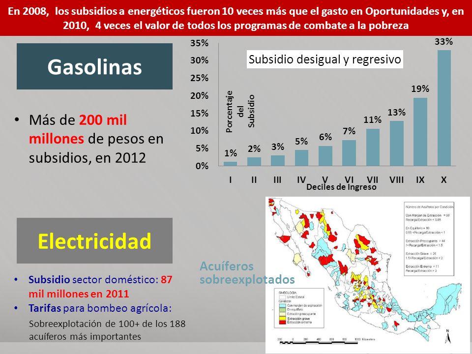 Gasolinas Electricidad