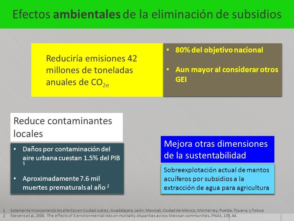Efectos ambientales de la eliminación de subsidios