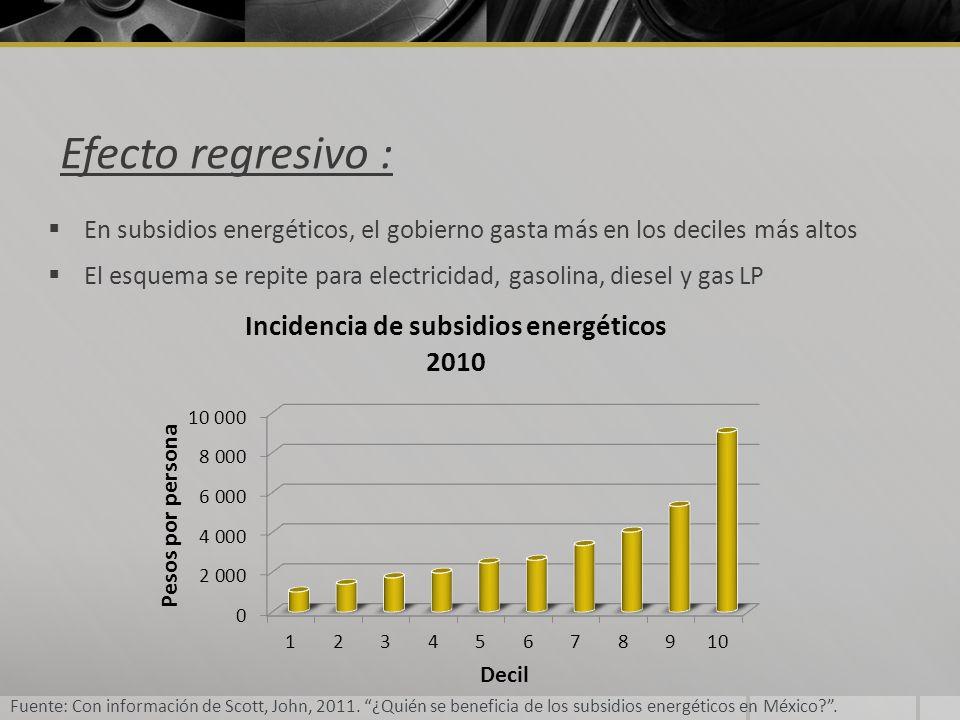 Efecto regresivo : En subsidios energéticos, el gobierno gasta más en los deciles más altos.