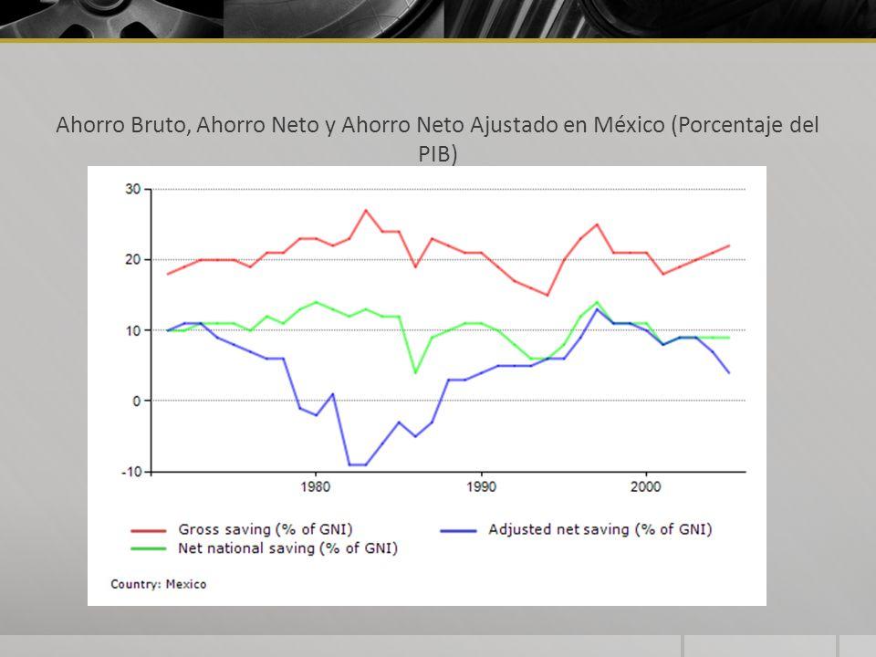 Ahorro Bruto, Ahorro Neto y Ahorro Neto Ajustado en México (Porcentaje del PIB)