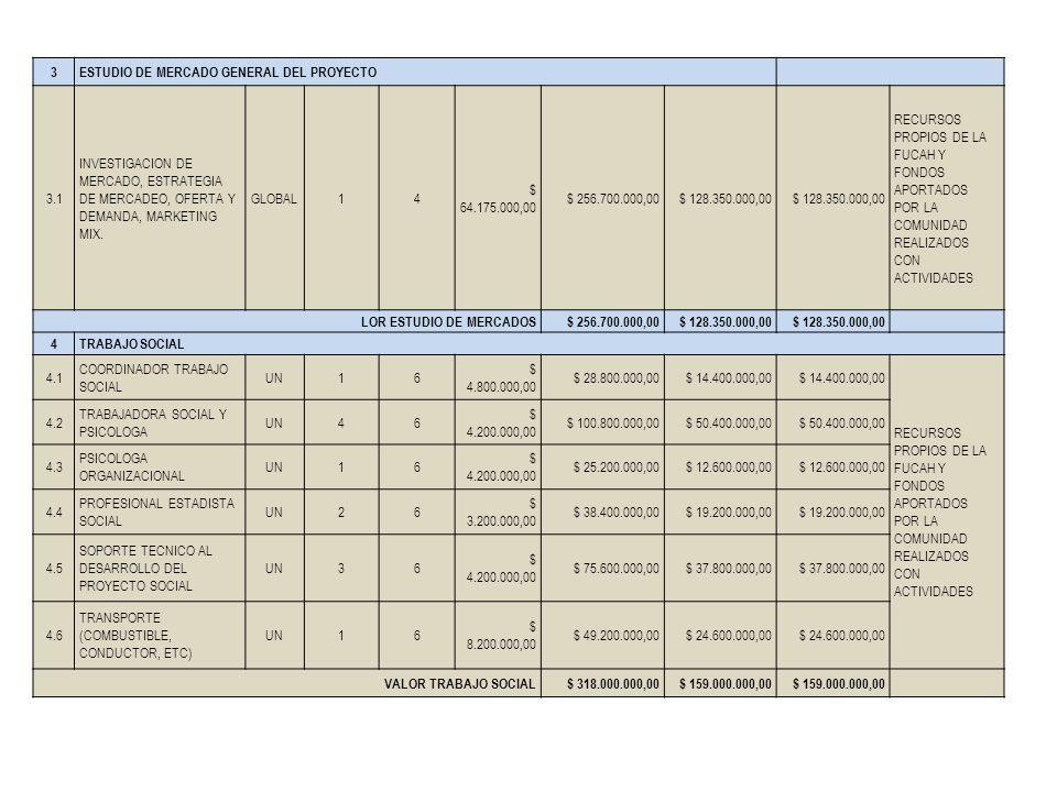 3 ESTUDIO DE MERCADO GENERAL DEL PROYECTO. 3.1. INVESTIGACION DE MERCADO, ESTRATEGIA DE MERCADEO, OFERTA Y DEMANDA, MARKETING MIX.