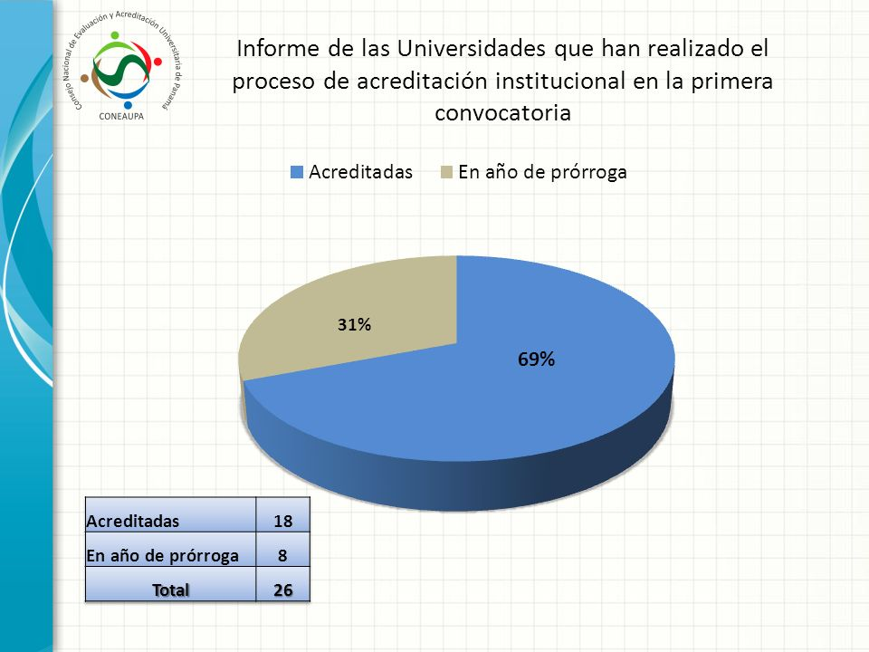 Informe de las Universidades que han realizado el proceso de acreditación institucional en la primera convocatoria
