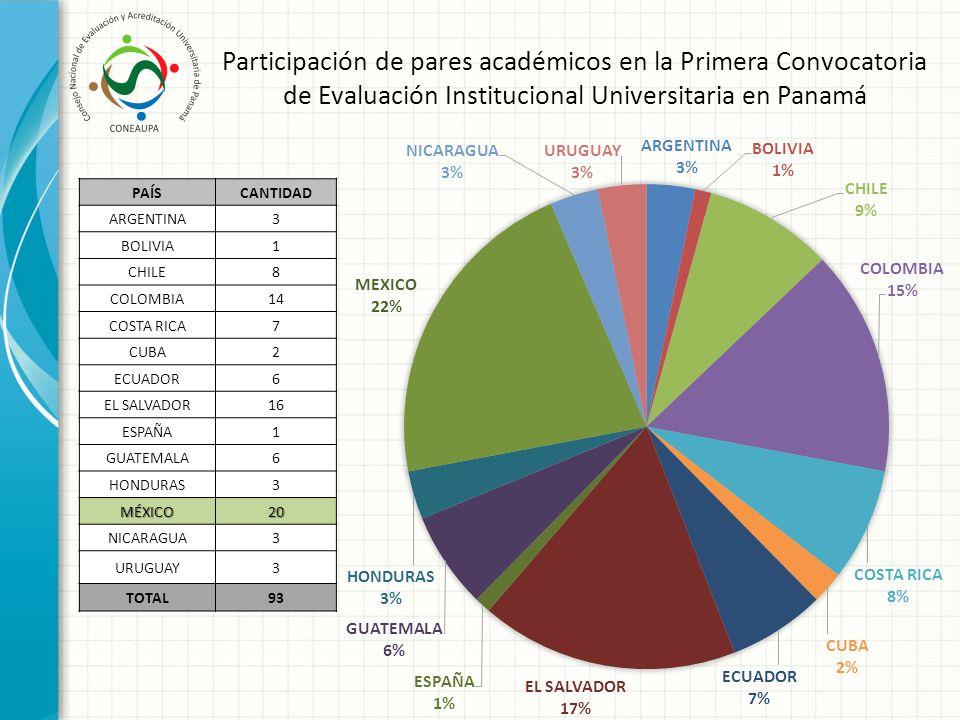 Participación de pares académicos en la Primera Convocatoria de Evaluación Institucional Universitaria en Panamá
