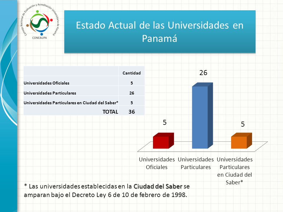 Estado Actual de las Universidades en Panamá