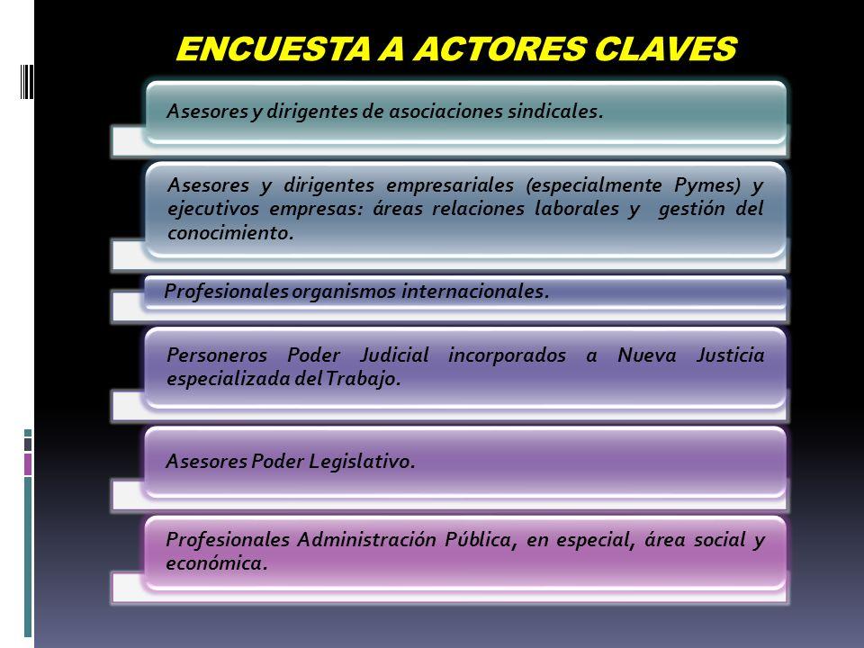 ENCUESTA A ACTORES CLAVES