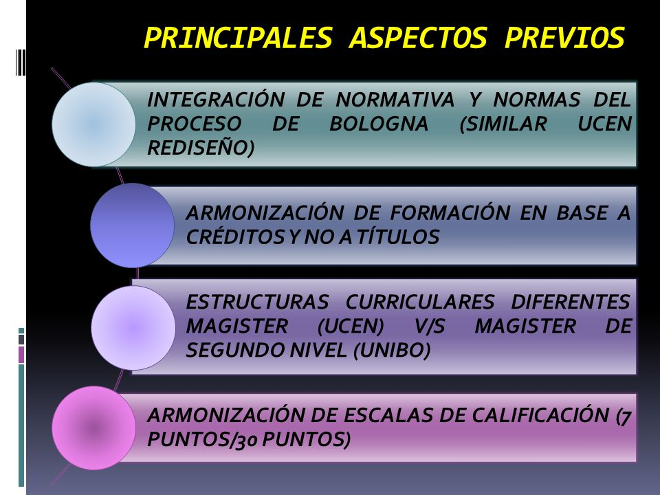 PRINCIPALES ASPECTOS PREVIOS