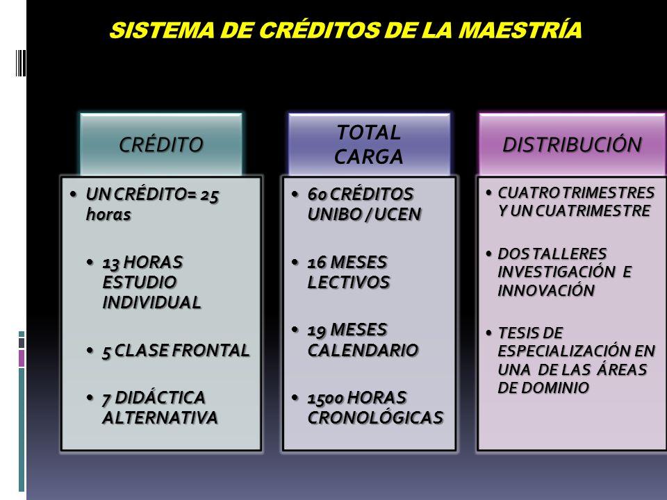 SISTEMA DE CRÉDITOS DE LA MAESTRÍA
