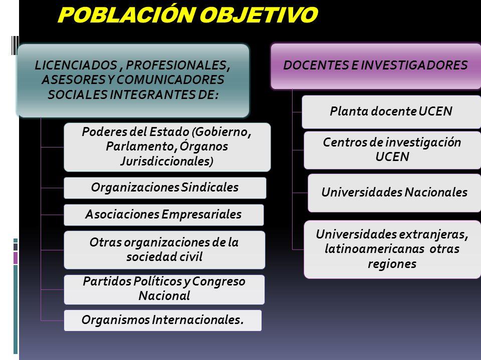 POBLACIÓN OBJETIVO LICENCIADOS , PROFESIONALES, ASESORES Y COMUNICADORES SOCIALES INTEGRANTES DE: